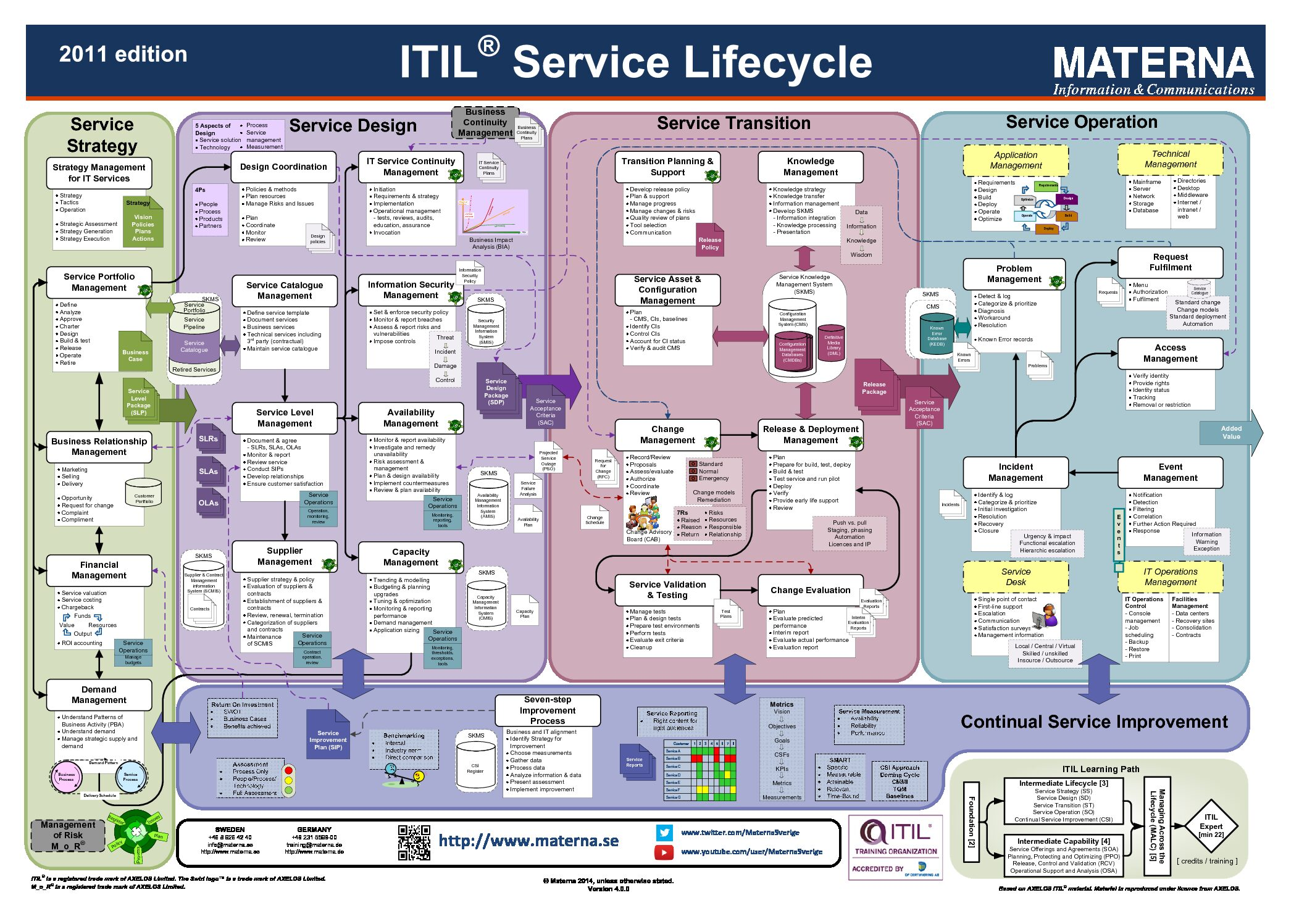 ITIL Service Life Cycle Slides & Poster